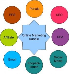Online Marketing Kanäle Coburg